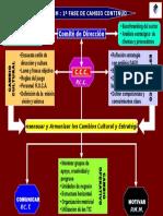 PCM Cambio