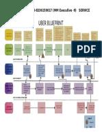 Uber's Blueprinting