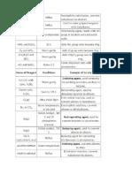 List of Organic Reagents