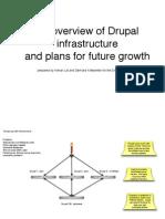 Drupal Architecture (1)