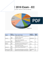 GATE 2016 Exam Analysis(ECE)