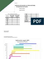 Comparación MIF con aplicación para homopolímeros producidos por ESSENTIA S.A: