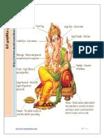 Ganesha pooja (Eng)