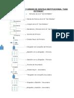 Organizacion y Orden de Desfile Institucional