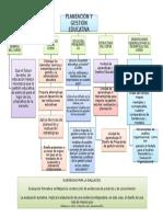 Resumen Del Curso Planeacion y Gestion Educativa