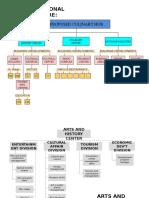 Org Chart Noon Pa
