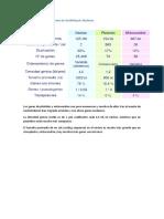 Características Del Genoma de Arabidopsis Thaliana