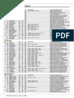 2016 UCF Depth Chart