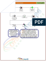 P2P – Oracle Procure to Pay Cycle Training Manual