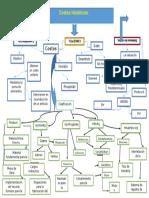 Mapa Conceptual de Costos Historicos