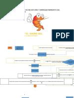 Diagram de Flujo de Datos
