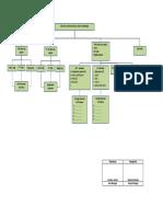 Struktur Commisioning_GF Area