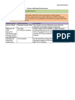 Factors Affecting Performance.pdf