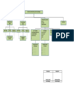Struktur Commisioning_HMTP Area