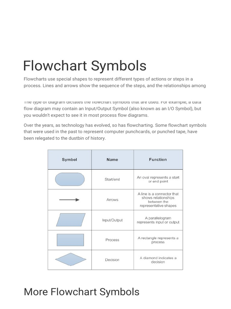 Flowchart symbols and uses map of england scotland wales and flowchart symbols computer programming computer science 1516999069v1 flowchart symbols biocorpaavc Gallery