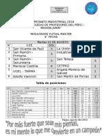 CAMPEONATO MAGISTERIAL 2016 - RESULTADOS 4° - FECHA