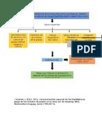 Diagrama de flujo Proyecto SIG_.docx