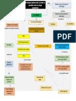 mapa conceptual de la lectura de la ergonomia- resumen