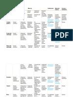 Tubo Digestivo. Generalidades y Carateríticas