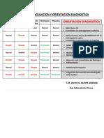 Perfil de Coagulacion y Orientacion Diagnostica
