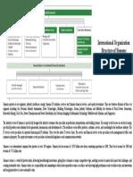 Siemens Organizational Structure
