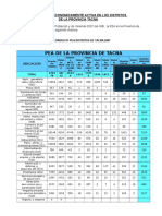 Comparativo Provincial Pea de Tacna