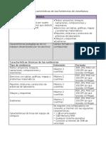 M2_A2Sintesis Carcateristicas Evidencias (1)