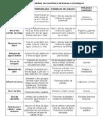 Tabela de Controle de Pragas e Doenças