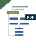 Accreditation Flowchart