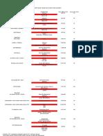Zakázky, které ŘSD vypisovala na čištění tunelů a zdrsňování povrchů vozovek v letech 2013 až 2015 vodním paprskem