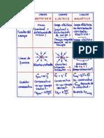 COMPARACION-CAMPO-GRAVITATORIO_ELECTRICO_MAGNETICO.pdf