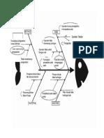 Diagram Ikan