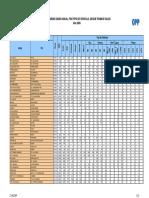 Indice Medio Diario de Trafico Tipo Vehiculo 2006