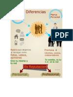 Infografia Identidad Digital