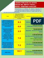 Déficit Fiscal, Empleo Público y Huelga General