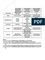 Differences Between Streak, Pour and Spread Plating