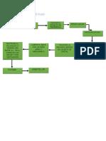 Diagrama de Flujo Proyectos