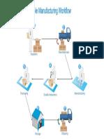 Manufacturing Workflow