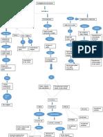 Mapa Conceptual Cinco