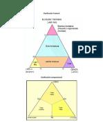 Triangulos de Clasificación