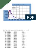 Solar Spectrum Irradiance Data - Air Mass 1.5