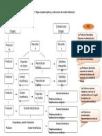 Evidencia 7 - Mapa Conceptual Objetivos y Restricciones Del Canal de Distribución