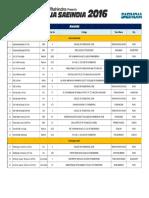 Mahindra BAJA SAEINDIA 2016 - Awards, Ranking & Scores.pdf