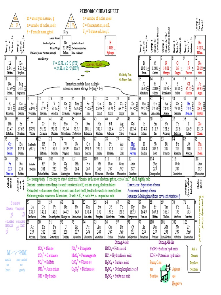 101720161 periodic table cheat sheetpdf atoms periodic table gamestrikefo Choice Image