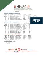 Results Venezuela National Championships 3