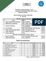 CAMPEONATO MAGISTERIAL - 2016 RESULTADO 6° FECHA FUTSAL MASTER