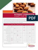 Tree Nut Nutrient Comparison Chart Web File