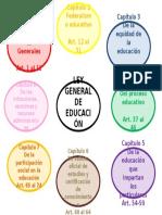 Mapa Mental Ley General de Educación