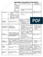 Evaluations Diagnostique Formative Et Sommative