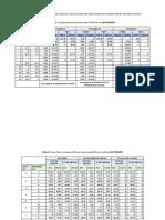 PSSE and MATPOWER power flow analysis
